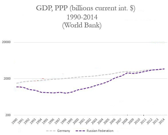 world gdp ppp 1990 2015